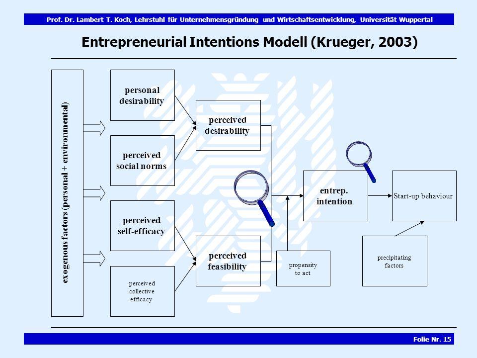 Prof. Dr. Lambert T. Koch, Lehrstuhl für Unternehmensgründung und Wirtschaftsentwicklung, Universität Wuppertal Folie Nr. 15 exogenous factors (person