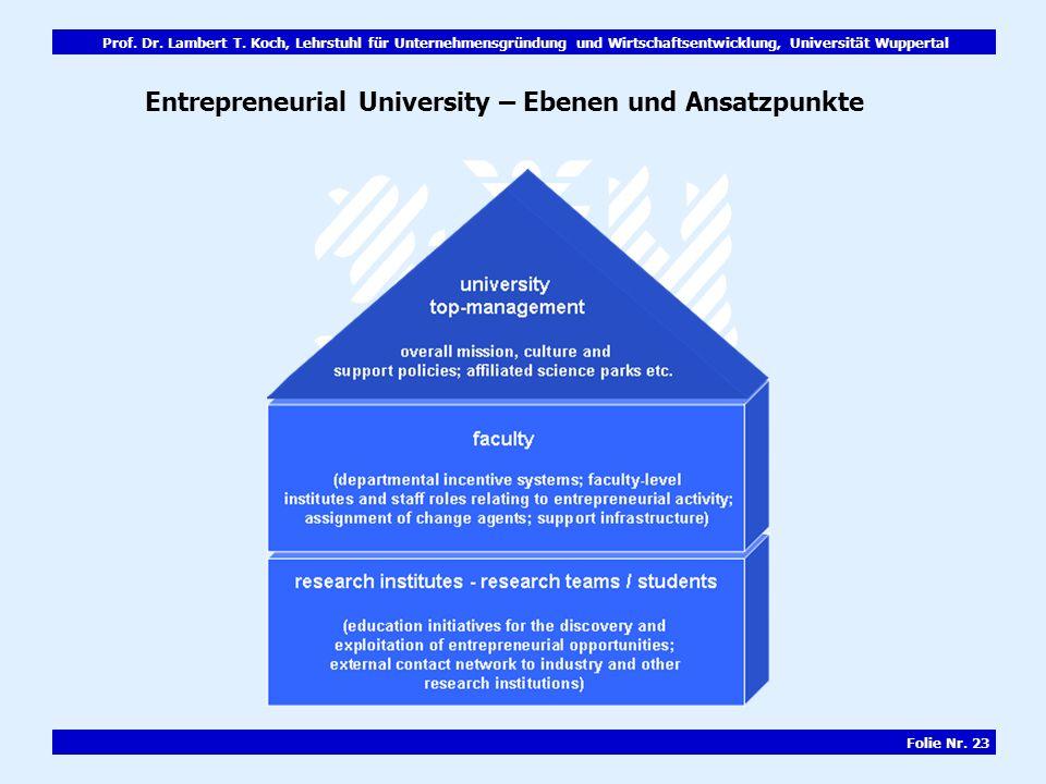 Prof. Dr. Lambert T. Koch, Lehrstuhl für Unternehmensgründung und Wirtschaftsentwicklung, Universität Wuppertal Folie Nr. 23 Entrepreneurial Universit