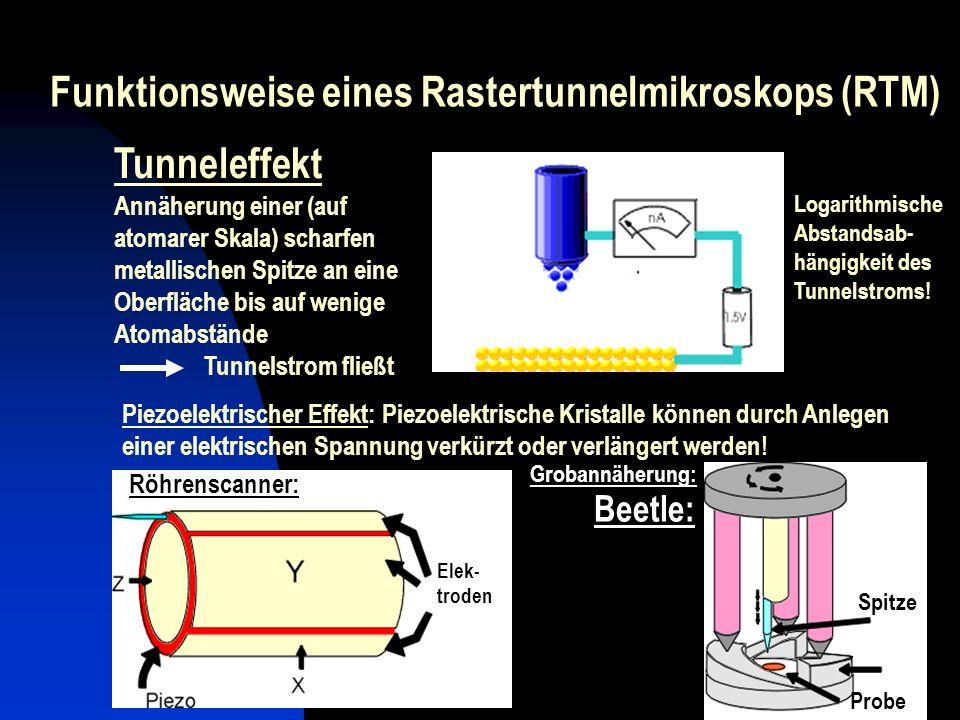 Funktionsweise eines Rastertunnelmikroskops (RTM) ~ 0.1 - 3 V Piezoelektrischer Effekt: Piezoelektrische Kristalle können durch Anlegen einer elektris