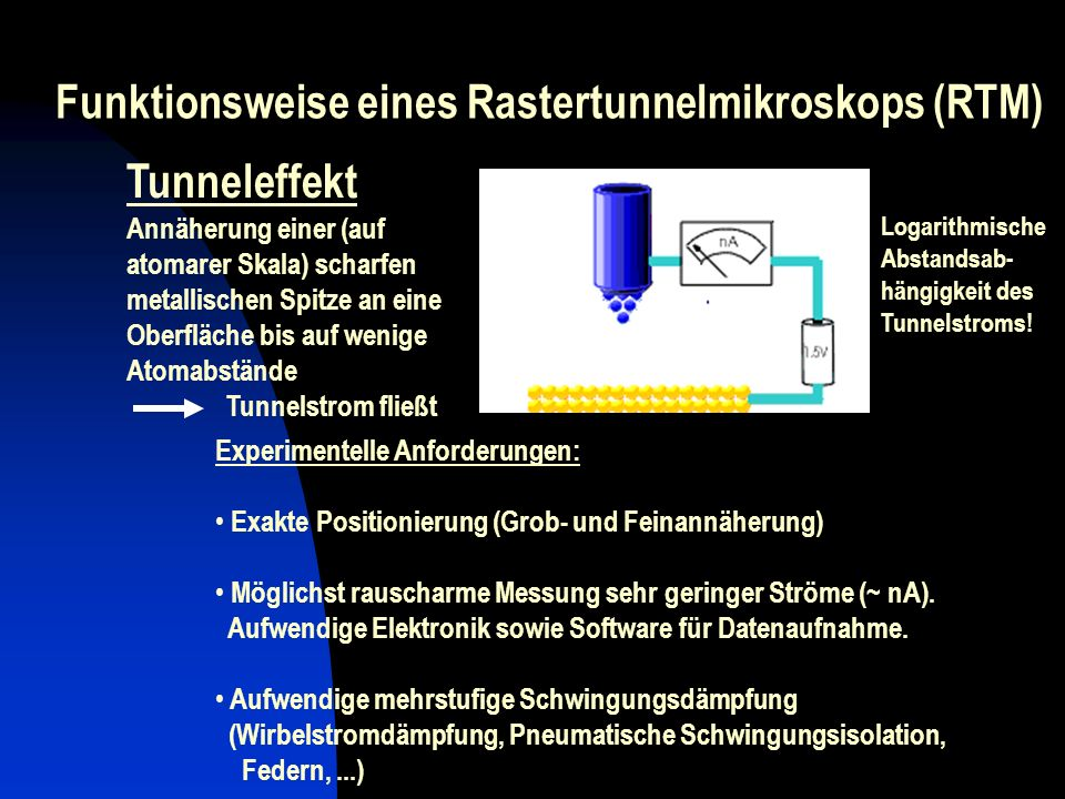 Rampen Funktionsweise eines Rastertunnelmikroskops (RTM) ~ 0.1 - 3 V Experimentelle Anforderungen: Exakte Positionierung (Grob- und Feinannäherung) Mö