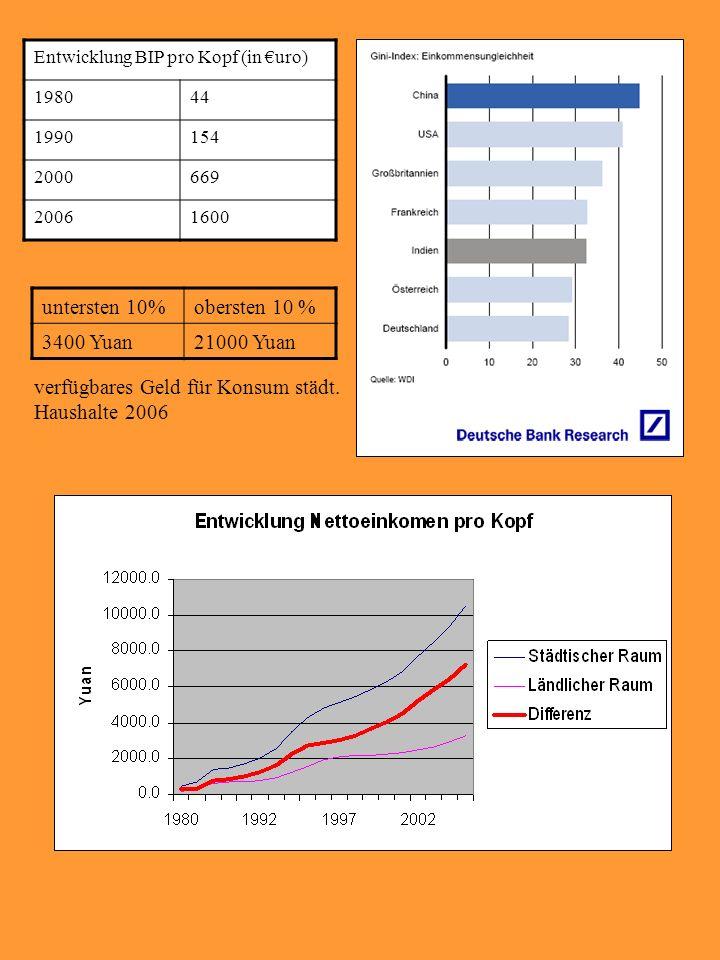 Entwicklung BIP pro Kopf (in uro) 198044 1990154 2000669 20061600 untersten 10%obersten 10 % 3400 Yuan21000 Yuan verfügbares Geld für Konsum städt. Ha