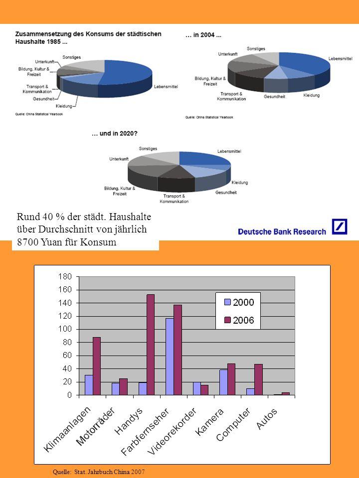 Rund 40 % der städt. Haushalte über Durchschnitt von jährlich 8700 Yuan für Konsum Quelle: Stat. Jahrbuch China 2007