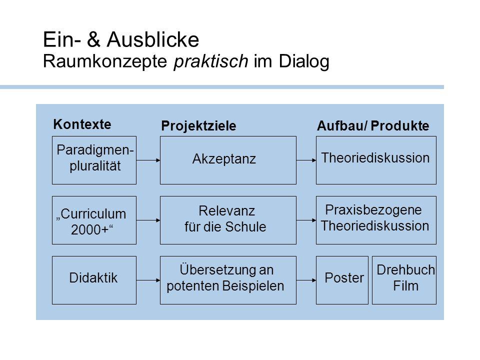 Ein- & Ausblicke Raumkonzepte praktisch im Dialog Paradigmen- pluralität Curriculum 2000+ Didaktik Theoriediskussion Praxisbezogene Theoriediskussion