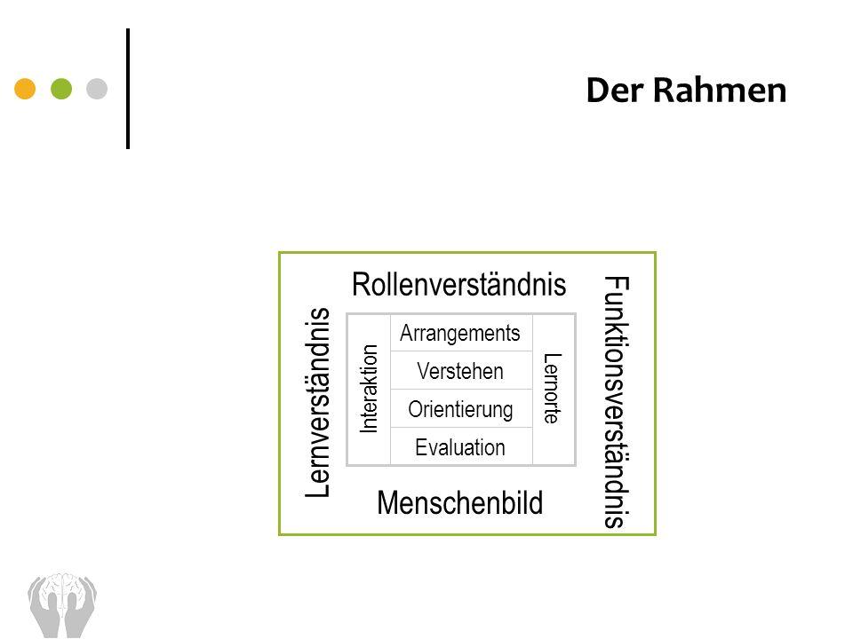 Der Rahmen Arrangements Evaluation Verstehen Orientierung Interaktion Lernorte Rollenverständnis Funktionsverständnis Lernverständnis Menschenbild