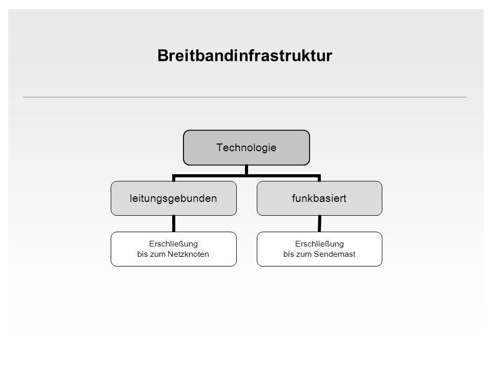Technologie leitungsgebunden Erschließung bis zum Netzknoten funkbasiert Erschließung bis zum Sendemast Breitbandinfrastruktur