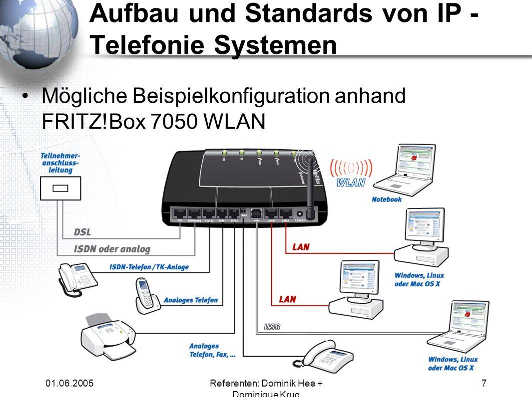 01.06.2005Referenten: Dominik Hee + Dominique Krug 7 Mögliche Beispielkonfiguration anhand FRITZ!Box 7050 WLAN Aufbau und Standards von IP - Telefonie