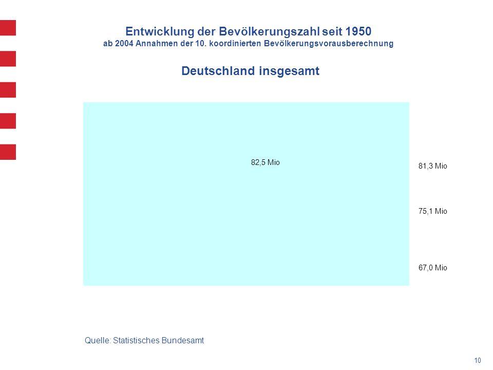 10 Entwicklung der Bevölkerungszahl seit 1950 ab 2004 Annahmen der 10.