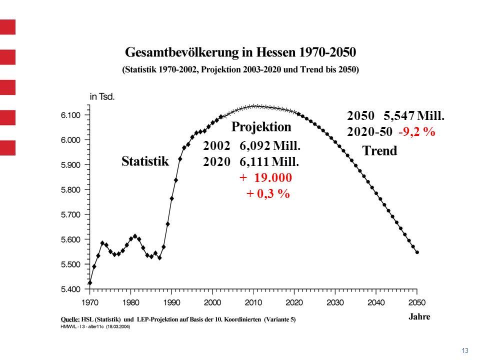 13 2002 6,092 Mill. 2020 6,111 Mill. + 19.000 + 0,3 % 2050 5,547 Mill. 2020-50 -9,2 %