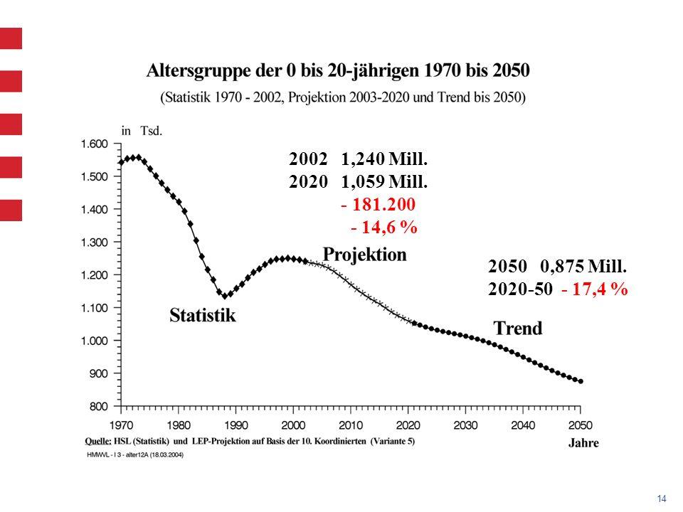 14 2002 1,240 Mill. 2020 1,059 Mill. - 181.200 - 14,6 % 2050 0,875 Mill. 2020-50 - 17,4 %