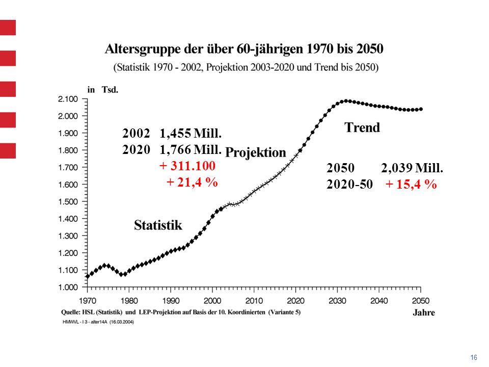16 2002 1,455 Mill. 2020 1,766 Mill. + 311.100 + 21,4 % 2050 2,039 Mill. 2020-50 + 15,4 %