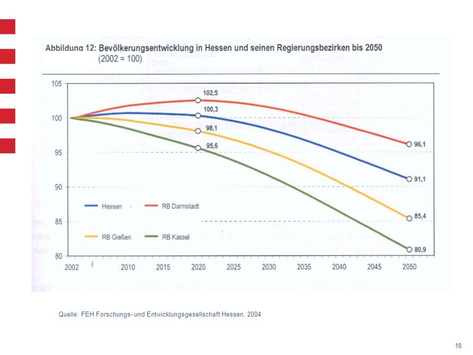 18 Quelle: FEH Forschungs- und Entwicklungsgesellschaft Hessen, 2004