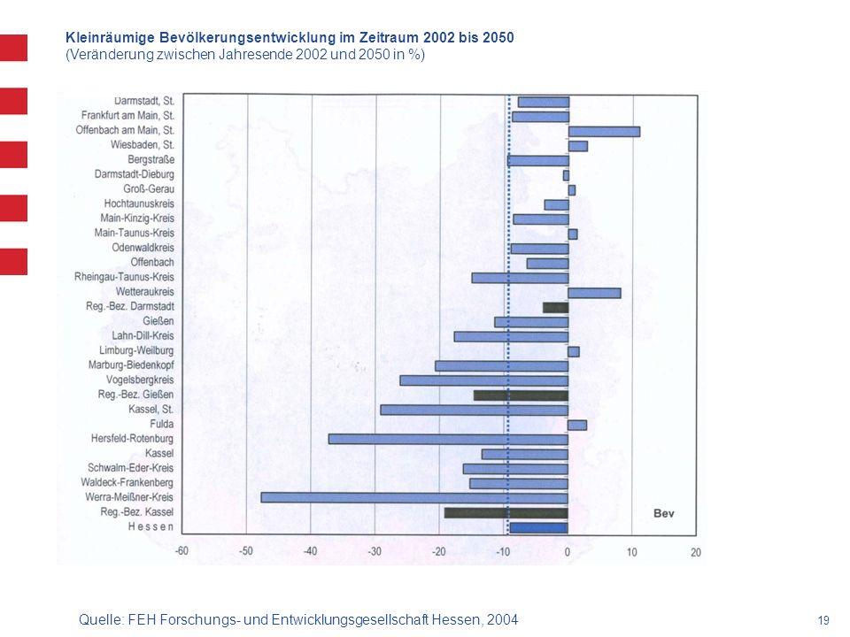 19 Quelle: FEH Forschungs- und Entwicklungsgesellschaft Hessen, 2004 Kleinräumige Bevölkerungsentwicklung im Zeitraum 2002 bis 2050 (Veränderung zwischen Jahresende 2002 und 2050 in %)