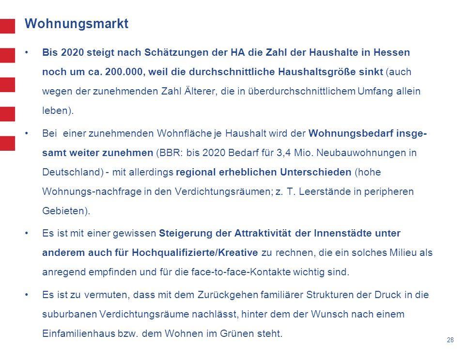 28 Wohnungsmarkt Bis 2020 steigt nach Schätzungen der HA die Zahl der Haushalte in Hessen noch um ca.