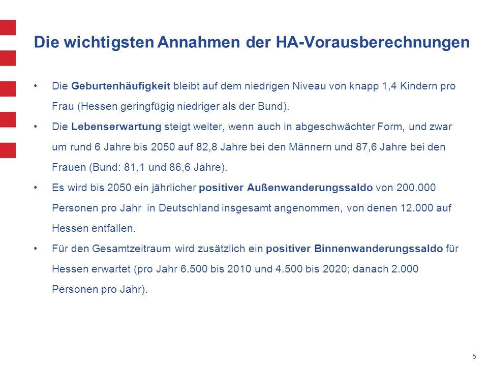 5 Die wichtigsten Annahmen der HA-Vorausberechnungen Die Geburtenhäufigkeit bleibt auf dem niedrigen Niveau von knapp 1,4 Kindern pro Frau (Hessen geringfügig niedriger als der Bund).
