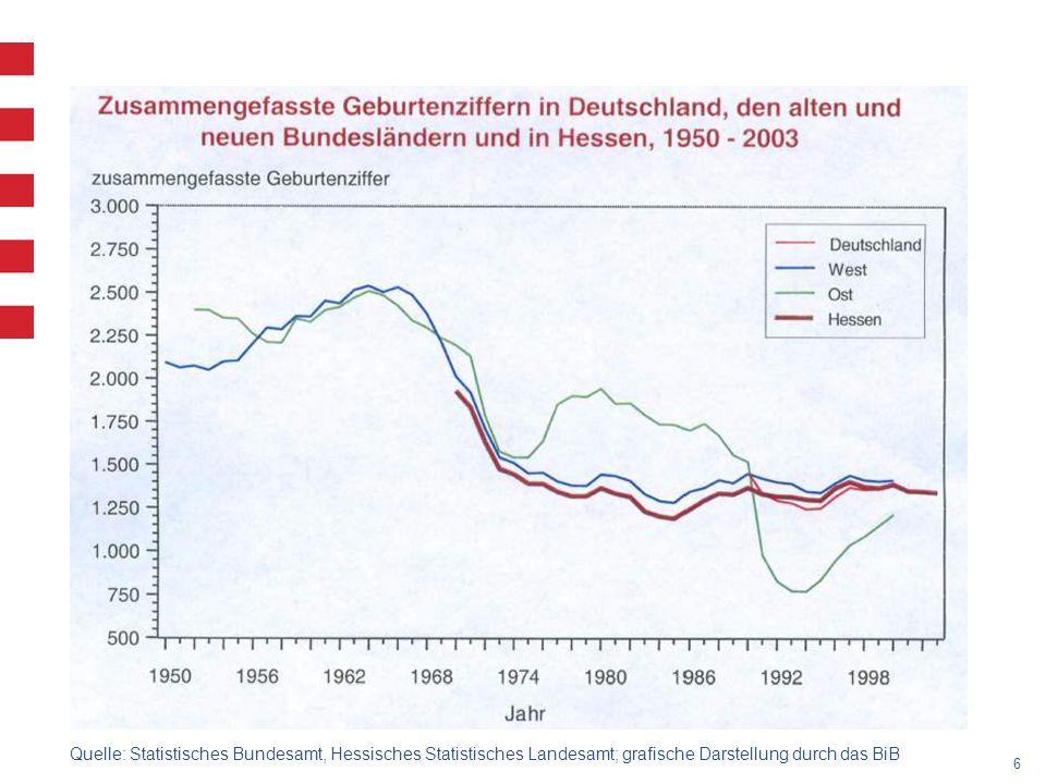 6 Quelle: Statistisches Bundesamt, Hessisches Statistisches Landesamt; grafische Darstellung durch das BiB