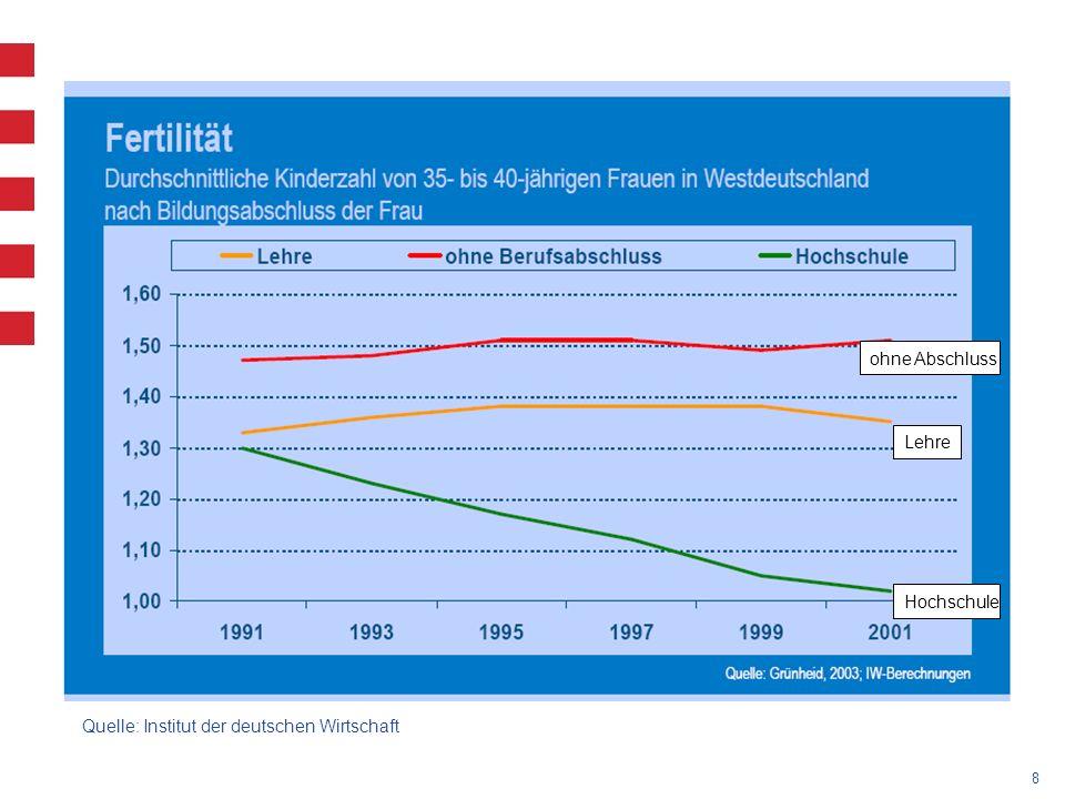 8 Hochschule Lehre ohne Abschluss Quelle: Institut der deutschen Wirtschaft
