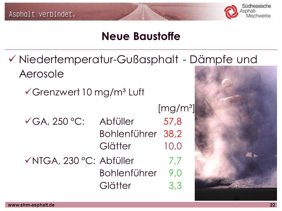 www.shm-asphalt.de22 Neue Baustoffe Niedertemperatur-Gußasphalt - Dämpfe und Aerosole Grenzwert 10 mg/m³ Luft GA, 250 °C: Abfüller 57,8 Bohlenführer 3