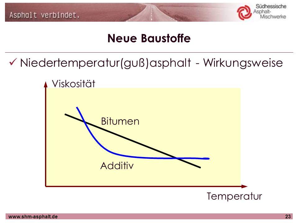 www.shm-asphalt.de23 Neue Baustoffe Niedertemperatur(guß)asphalt - Wirkungsweise Temperatur Viskosität Bitumen Additiv