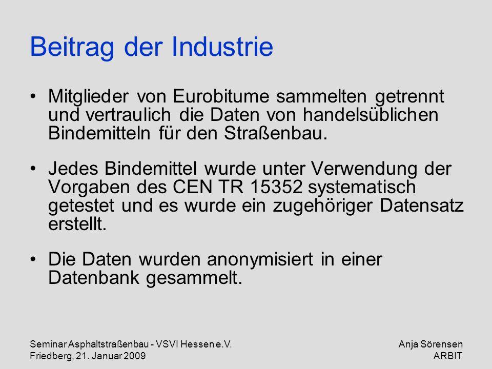 Seminar Asphaltstraßenbau - VSVI Hessen e.V. Friedberg, 21. Januar 2009 Anja Sörensen ARBIT Beitrag der Industrie Mitglieder von Eurobitume sammelten