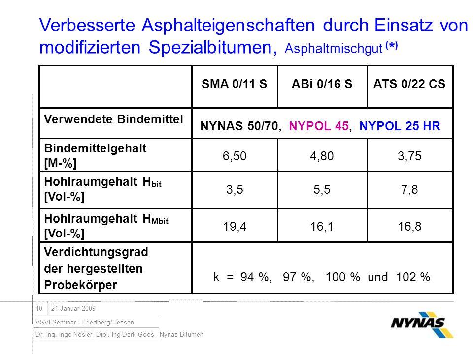 Dr.-Ing. Ingo Nösler, Dipl.-Ing Derk Goos - Nynas Bitumen VSVI Seminar - Friedberg/Hessen 1021.Januar 2009 NYNAS 50/70, NYPOL 45, NYPOL 25 HR Verwende