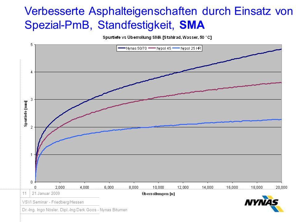 Dr.-Ing. Ingo Nösler, Dipl.-Ing Derk Goos - Nynas Bitumen VSVI Seminar - Friedberg/Hessen 1121.Januar 2009 Verbesserte Asphalteigenschaften durch Eins