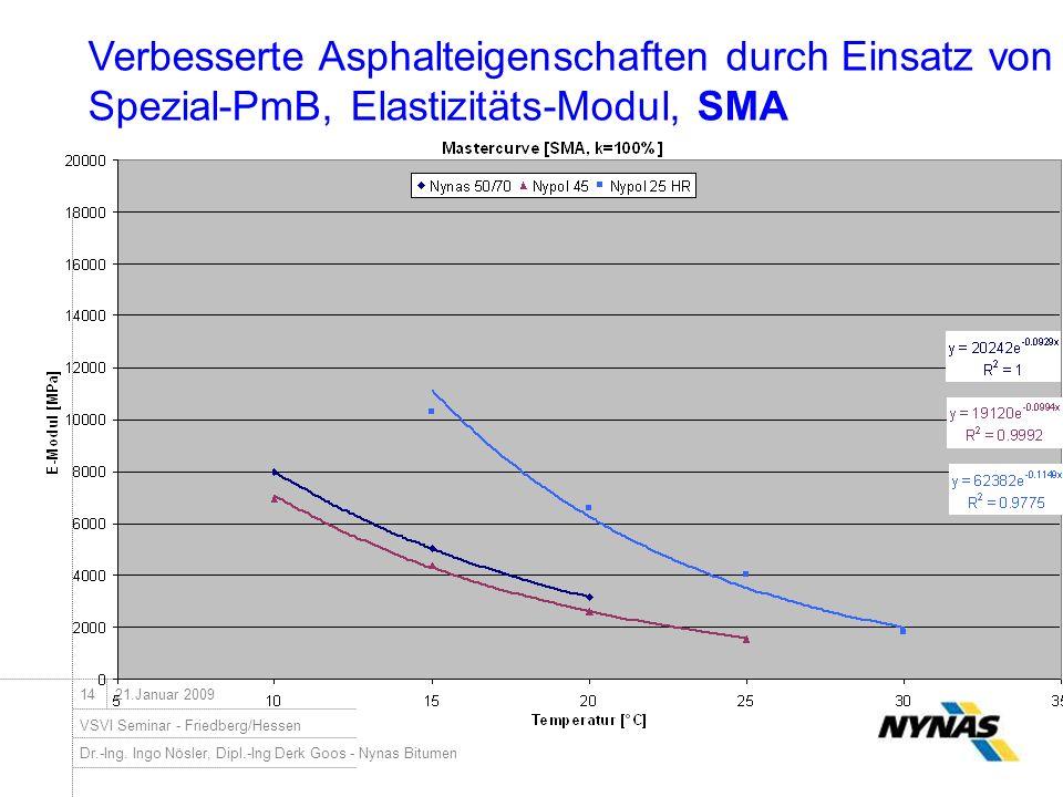 Dr.-Ing. Ingo Nösler, Dipl.-Ing Derk Goos - Nynas Bitumen VSVI Seminar - Friedberg/Hessen 1421.Januar 2009 Verbesserte Asphalteigenschaften durch Eins