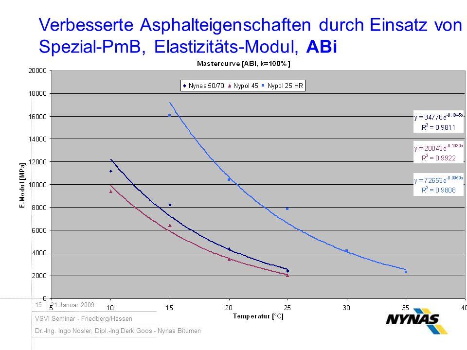 Dr.-Ing. Ingo Nösler, Dipl.-Ing Derk Goos - Nynas Bitumen VSVI Seminar - Friedberg/Hessen 1521.Januar 2009 Verbesserte Asphalteigenschaften durch Eins