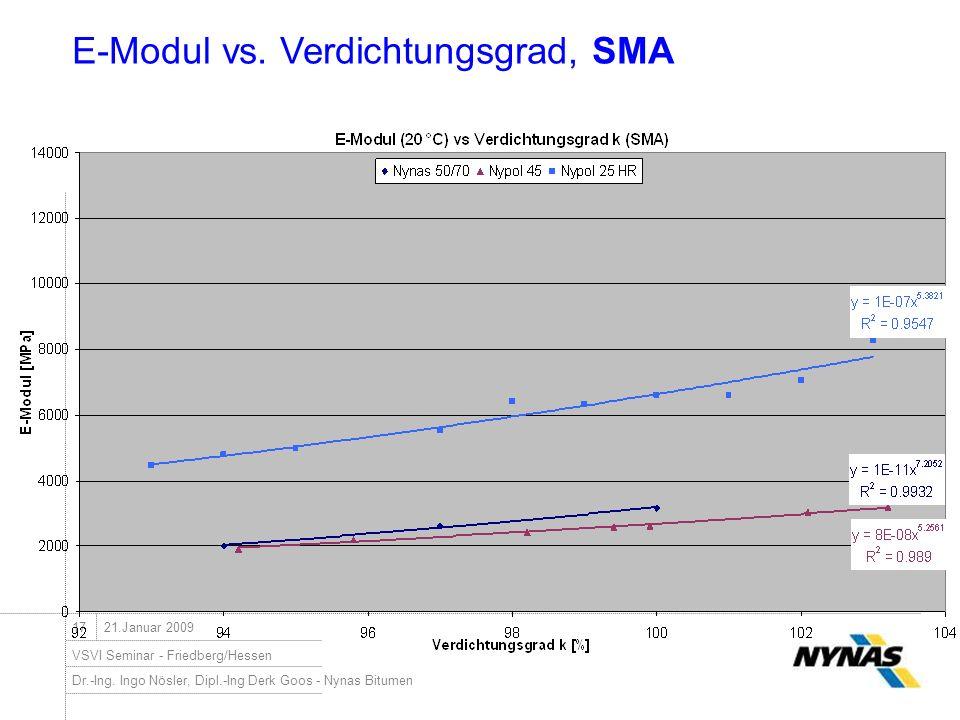 Dr.-Ing. Ingo Nösler, Dipl.-Ing Derk Goos - Nynas Bitumen VSVI Seminar - Friedberg/Hessen 1721.Januar 2009 E-Modul vs. Verdichtungsgrad, SMA