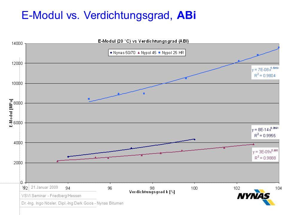 Dr.-Ing. Ingo Nösler, Dipl.-Ing Derk Goos - Nynas Bitumen VSVI Seminar - Friedberg/Hessen 1821.Januar 2009 E-Modul vs. Verdichtungsgrad, ABi