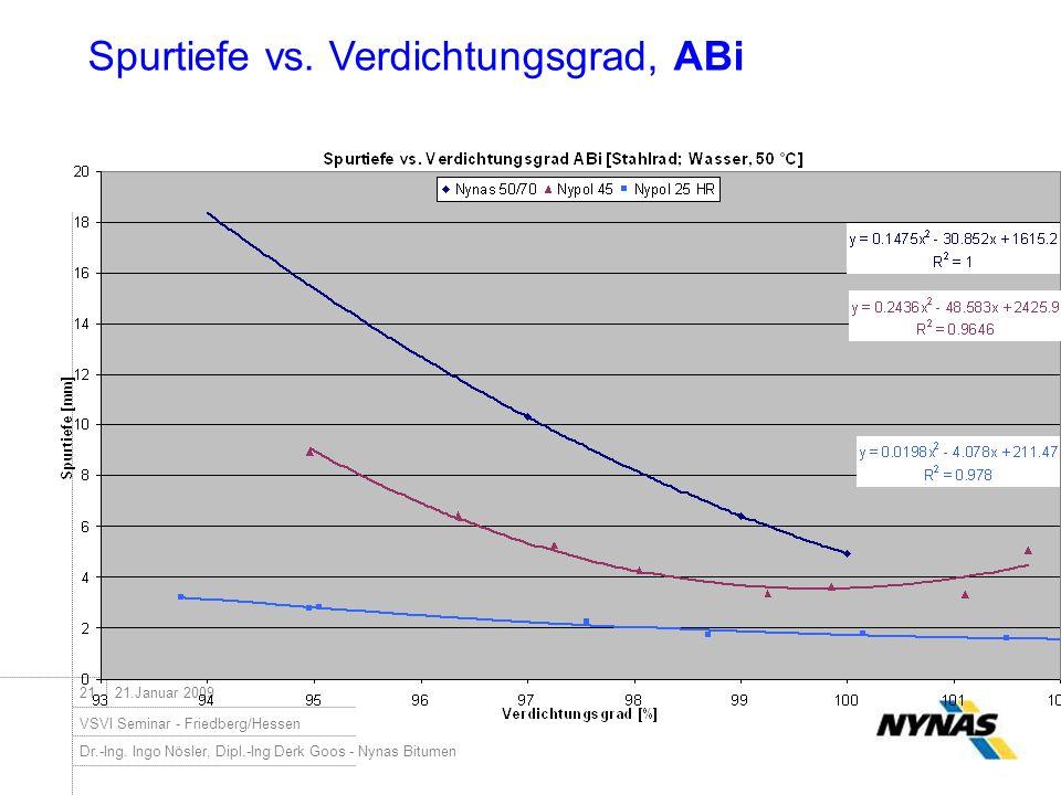 Dr.-Ing. Ingo Nösler, Dipl.-Ing Derk Goos - Nynas Bitumen VSVI Seminar - Friedberg/Hessen 2121.Januar 2009 Spurtiefe vs. Verdichtungsgrad, ABi