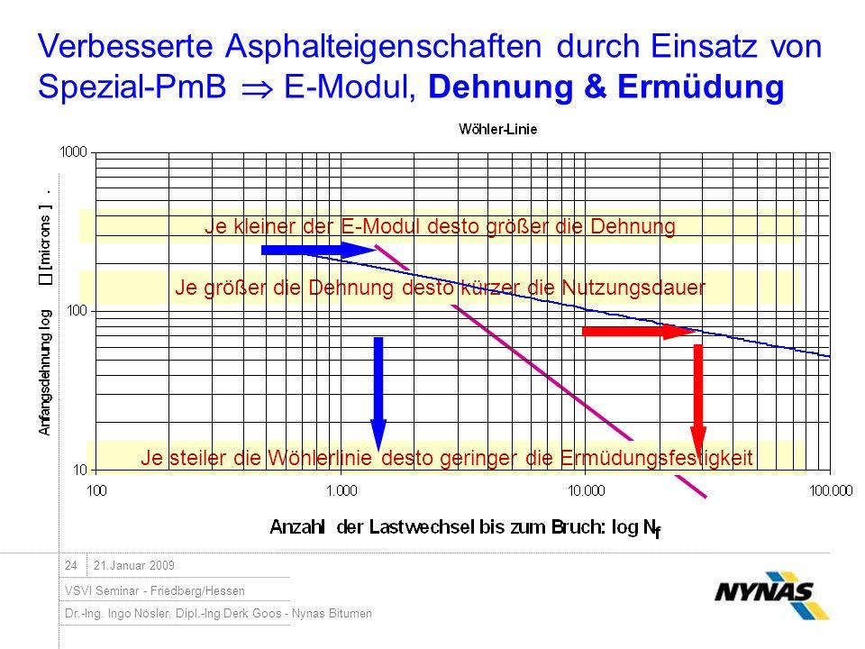 Dr.-Ing. Ingo Nösler, Dipl.-Ing Derk Goos - Nynas Bitumen VSVI Seminar - Friedberg/Hessen 2421.Januar 2009 Je kleiner der E-Modul desto größer die Deh