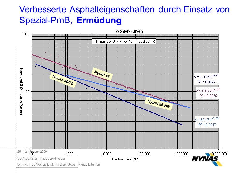 Dr.-Ing. Ingo Nösler, Dipl.-Ing Derk Goos - Nynas Bitumen VSVI Seminar - Friedberg/Hessen 2521.Januar 2009 Verbesserte Asphalteigenschaften durch Eins