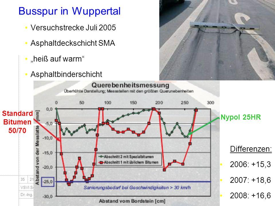 Dr.-Ing. Ingo Nösler, Dipl.-Ing Derk Goos - Nynas Bitumen VSVI Seminar - Friedberg/Hessen 3521.Januar 2009 Busspur in Wuppertal Nypol 25HR Standard Bi
