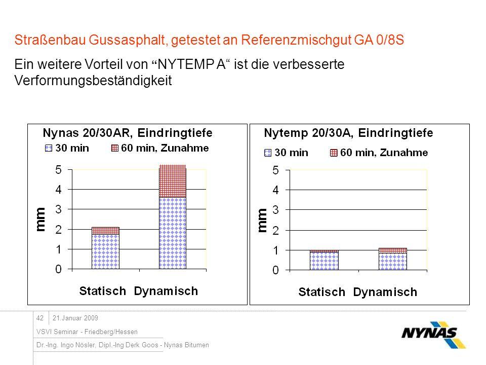 Dr.-Ing. Ingo Nösler, Dipl.-Ing Derk Goos - Nynas Bitumen 42 VSVI Seminar - Friedberg/Hessen 21.Januar 2009 Straßenbau Gussasphalt, getestet an Refere