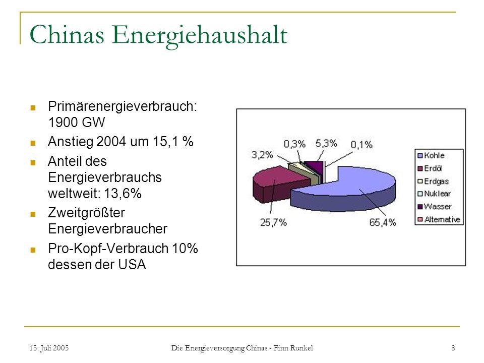 15. Juli 2005 Die Energieversorgung Chinas - Finn Runkel 8 Chinas Energiehaushalt Primärenergieverbrauch: 1900 GW Anstieg 2004 um 15,1 % Anteil des En