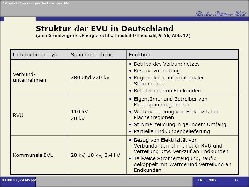 Aktuelle Entwicklungen des Energierechts 03100100/79395.ppt14.11.2002 12 Struktur der EVU in Deutschland (aus: Grundzüge des Energierechts, Theobald/T