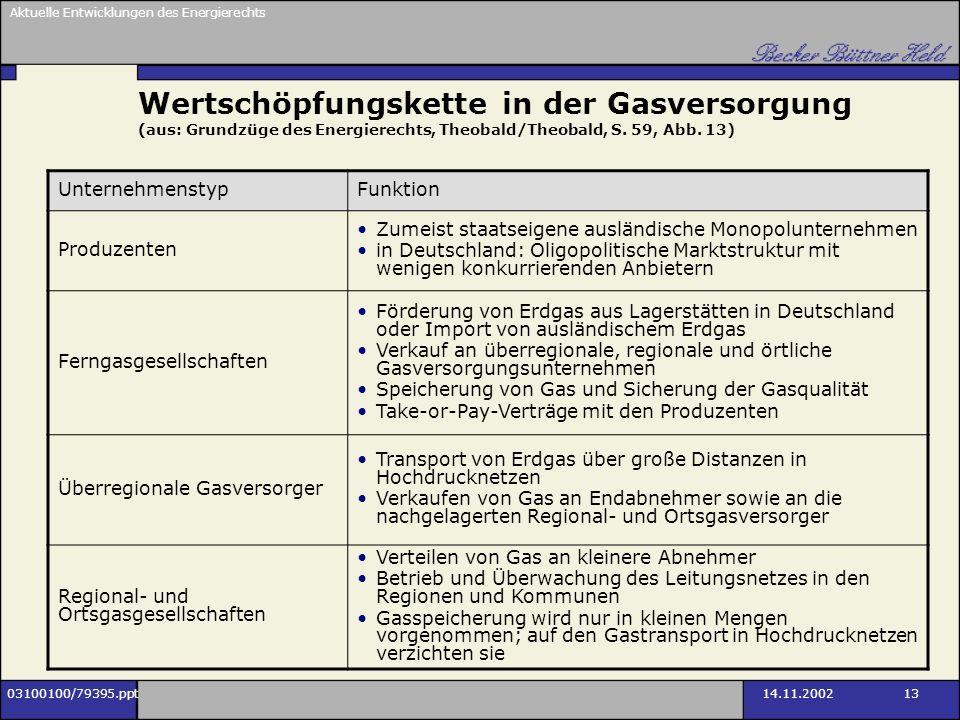 Aktuelle Entwicklungen des Energierechts 03100100/79395.ppt14.11.2002 13 Wertschöpfungskette in der Gasversorgung (aus: Grundzüge des Energierechts, T