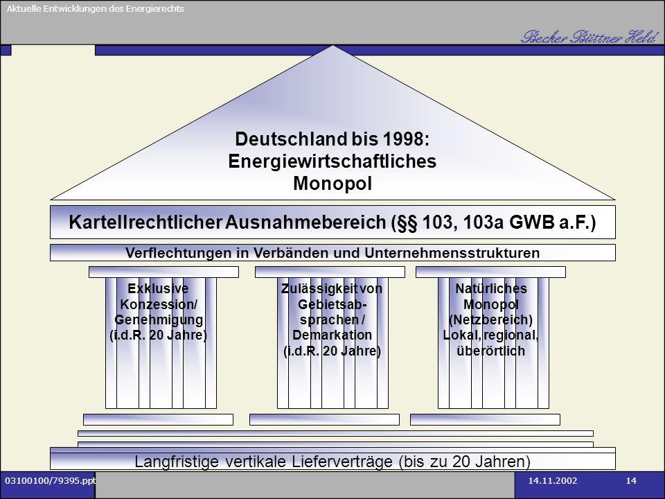 Aktuelle Entwicklungen des Energierechts 03100100/79395.ppt14.11.2002 14 Deutschland bis 1998: Energiewirtschaftliches Monopol Kartellrechtlicher Ausn