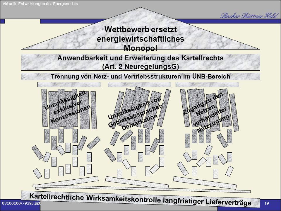 Aktuelle Entwicklungen des Energierechts 03100100/79395.ppt14.11.2002 19 Wettbewerb ersetzt energiewirtschaftliches Monopol Anwendbarkeit und Erweiter