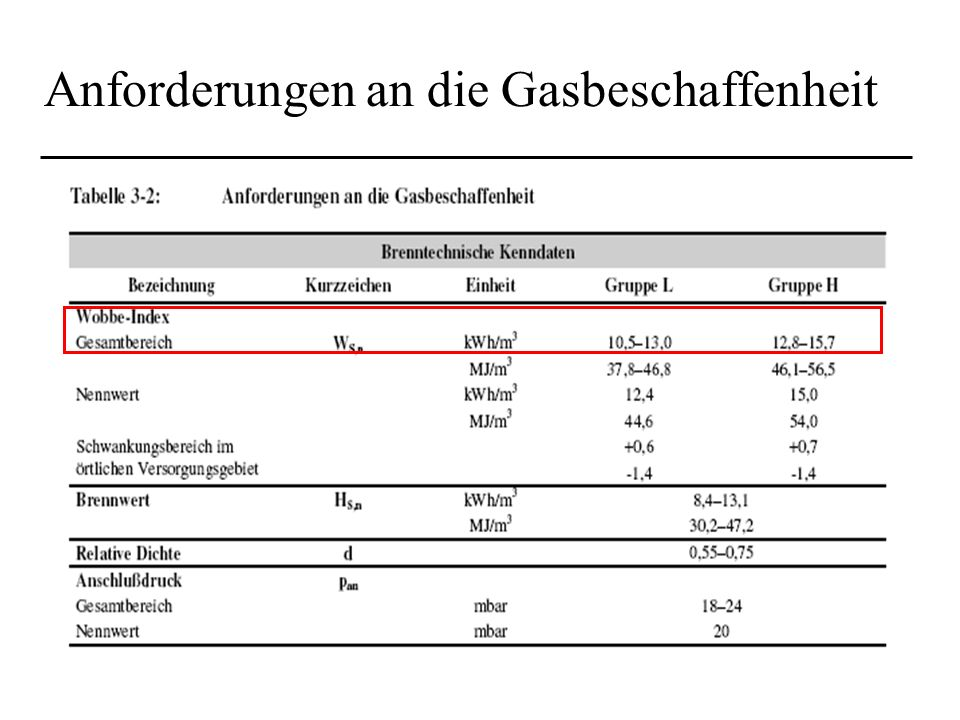Anforderungen an die Gasbeschaffenheit