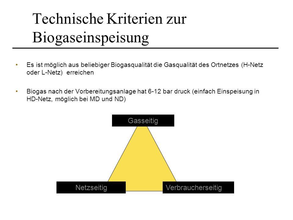 Technische Kriterien zur Biogaseinspeisung Es ist möglich aus beliebiger Biogasqualität die Gasqualität des Ortnetzes (H-Netz oder L-Netz) erreichen B