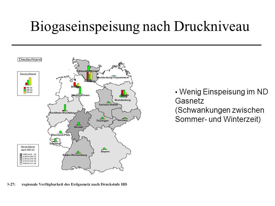 Biogaseinspeisung nach Druckniveau Wenig Einspeisung im ND Gasnetz (Schwankungen zwischen Sommer- und Winterzeit)