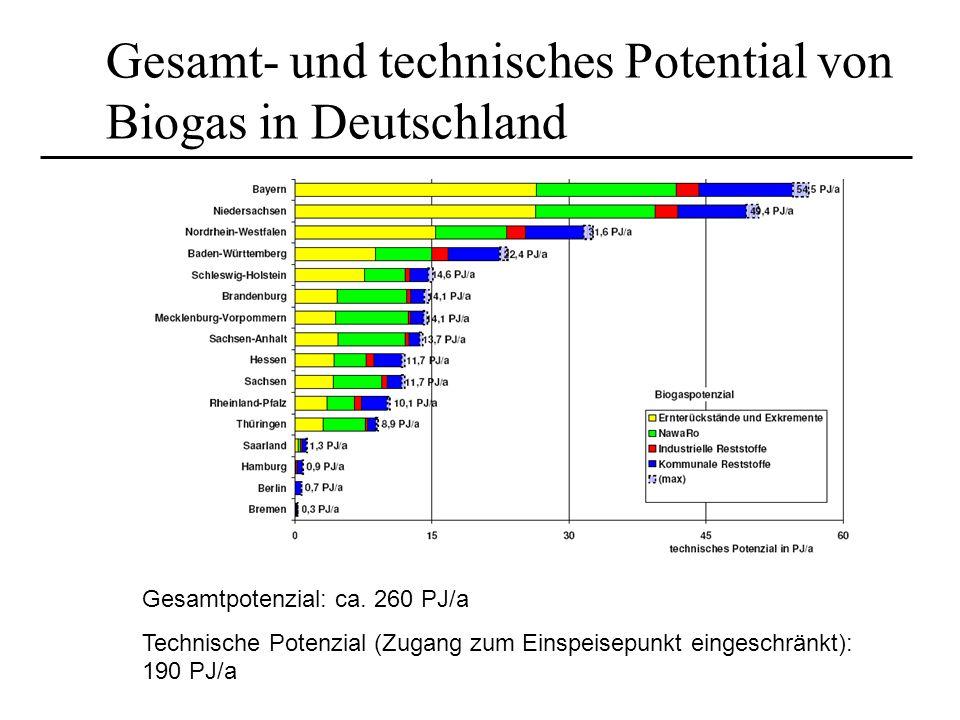 Gesamt- und technisches Potential von Biogas in Deutschland Gesamtpotenzial: ca. 260 PJ/a Technische Potenzial (Zugang zum Einspeisepunkt eingeschränk
