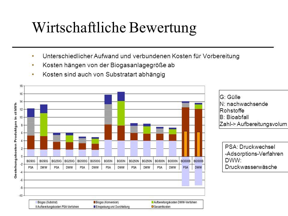 Wirtschaftliche Bewertung Unterschiedlicher Aufwand und verbundenen Kosten für Vorbereitung Kosten hängen von der Biogasanlagegröße ab Kosten sind auc