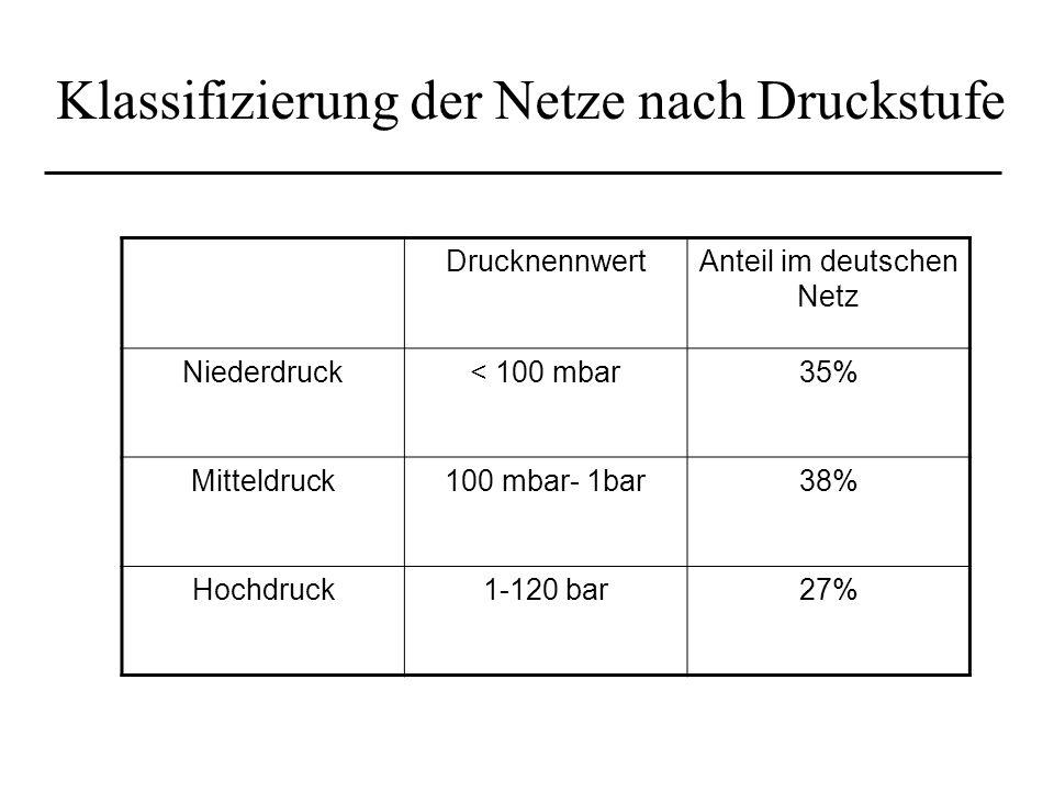 Klassifizierung der Netze nach Druckstufe DrucknennwertAnteil im deutschen Netz Niederdruck< 100 mbar35% Mitteldruck100 mbar- 1bar38% Hochdruck1-120 b