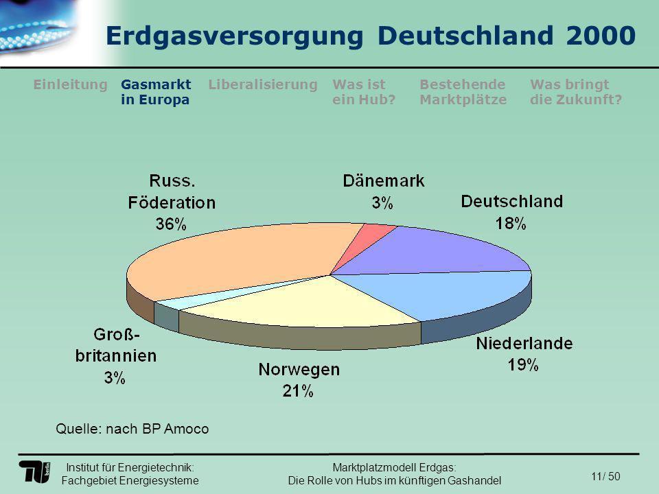 Institut für Energietechnik: Fachgebiet Energiesysteme 11/ 50 EinleitungLiberalisierungGasmarkt in Europa Was ist ein Hub.