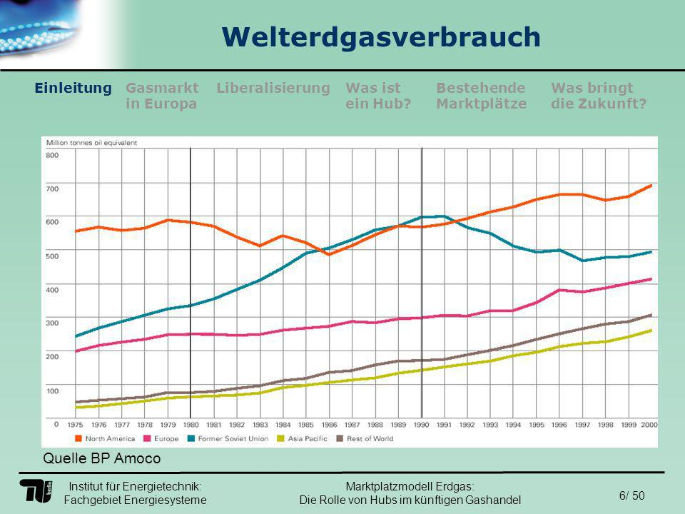 Institut für Energietechnik: Fachgebiet Energiesysteme 27/ 50 EinleitungLiberalisierungGasmarkt in Europa Was ist ein Hub.