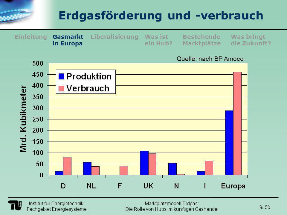 Institut für Energietechnik: Fachgebiet Energiesysteme 50/ 50 EinleitungLiberalisierungGasmarkt in Europa Was ist ein Hub.