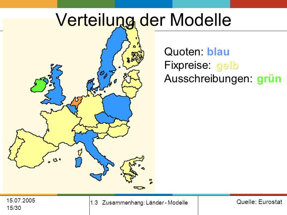 15.07.2005 15/30 Verteilung der Modelle 1.3 Zusammenhang: Länder - Modelle Quelle: Eurostat Quoten: blau gelb Fixpreise: gelb Ausschreibungen: grün