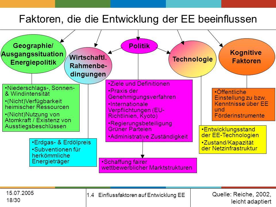 15.07.2005 18/30 Geographie/ Ausgangssituation Energiepolitik Politik Wirtschaftl.